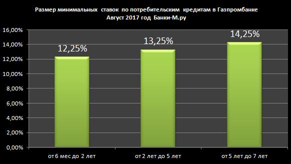 Потребительский кредит Газпромбанка