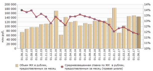 Средняя ставка по ипотеке в России